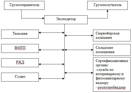 Схемы взаимодействия участников транспортного процесса