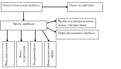Схема чистыми активами