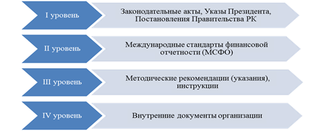 Понятие и правовое регулирование бухгалтерского учета