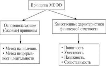 Принципы подготовки и составления мсфо налоговые вычеты лечение перечень