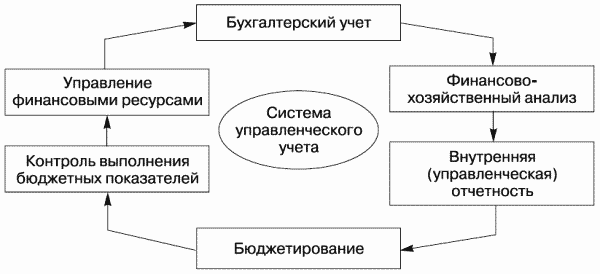 Современные направления развития управленческого учета