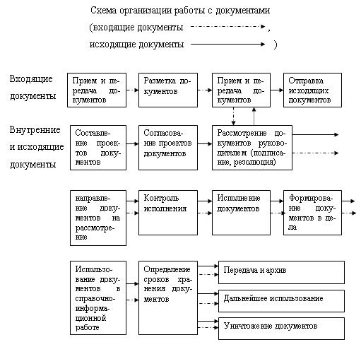 Исходящий документ схема