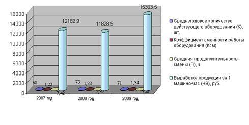 Фондоемкость продукции - величина, обратная фондоотдаче