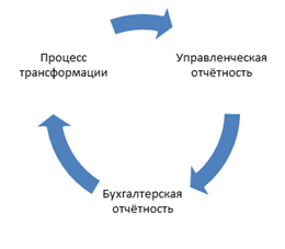 Оценочная и контрольная информация используемая в управленческом  Рис 7 Система трансформации отчётности