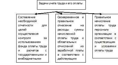 Значение и задачи учета заработной платы Цель и задачи курсовой  Цель и задачи курсовой работы