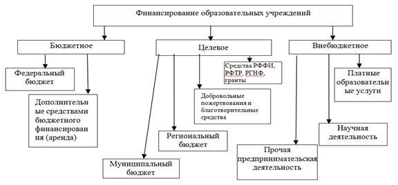 Тема 3 31 понятие бюджетного процесса и его этапы