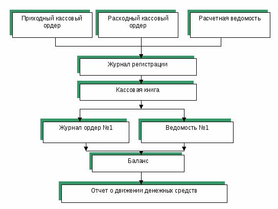 Курсовая работа Учет кассовых операций Дипломная работа оформление денежных и кассовых документов