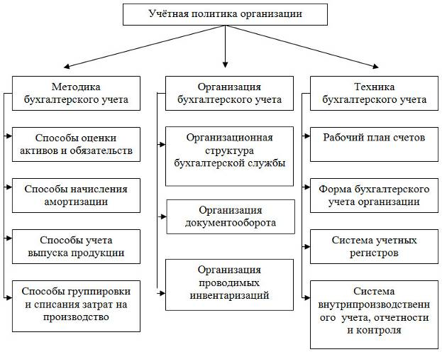 Учетная политика организации схема