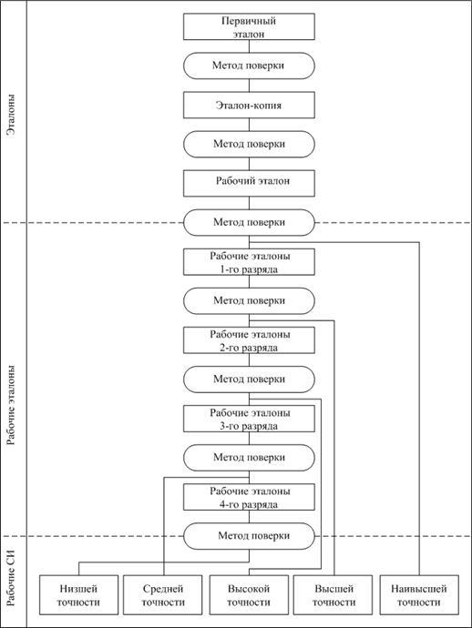 Передача размера единиц поверочные схемы