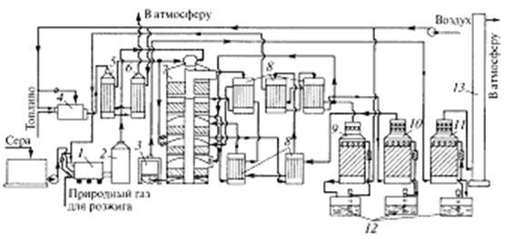 Студопедия — контактный способ производства серной кислоты.