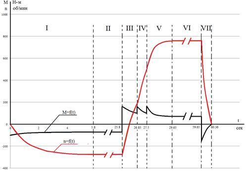 процесс построения диаграммы idef3