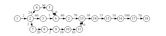 Экономическая часть Сетевой график выполнения дипломной работы  Сетевой график выполнения дипломной работы