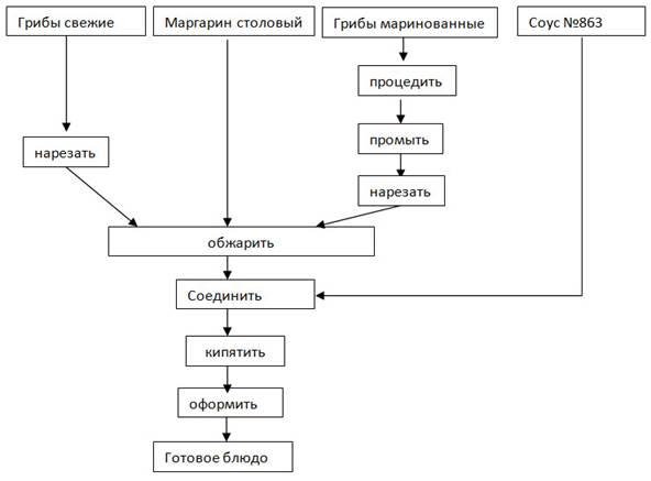 Перец фаршированный схема приготовления