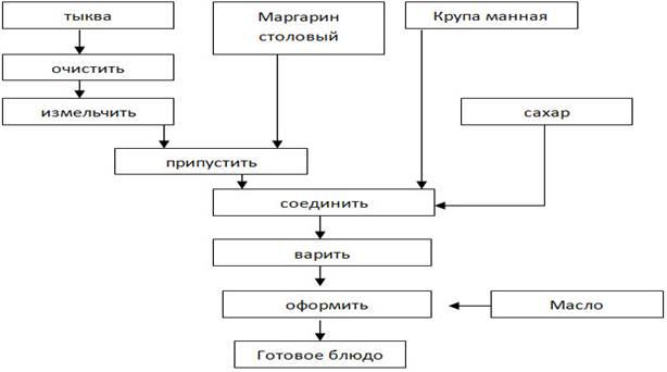 технологическая карта суфле из овощей