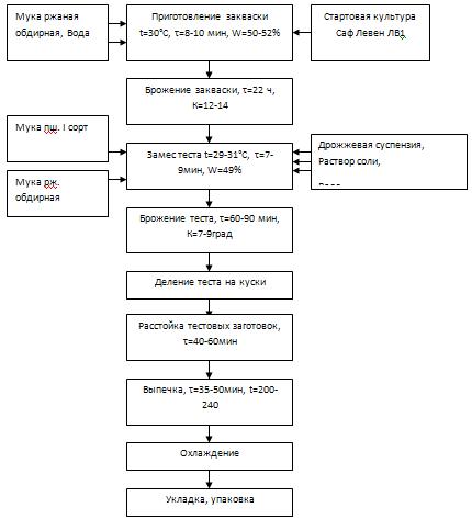Схемы приготовления пшеничного теста