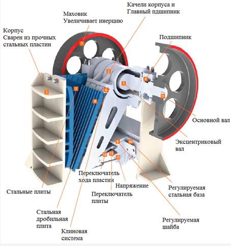 Щековые дробилки характеристики в Череповец дробильный комплекс в Иваново
