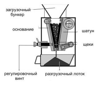 Работа щековой дробилки в Абакан зернодробилка корморезка в одном приборе