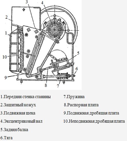 Щековая дробилка в Рыбинск дробильный комплекс в Благовещенск