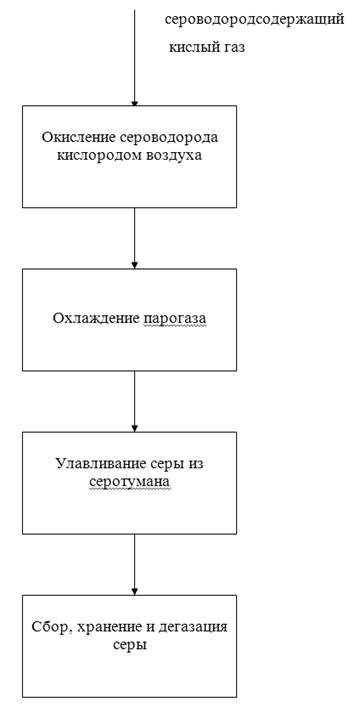 Технологическая схема процесса и её описание