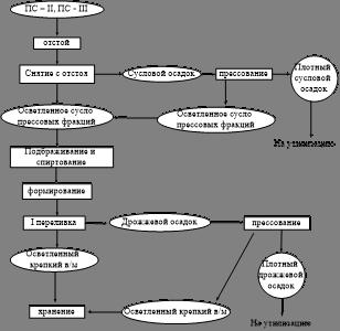 Выбор обоснование и описание технологической схемы